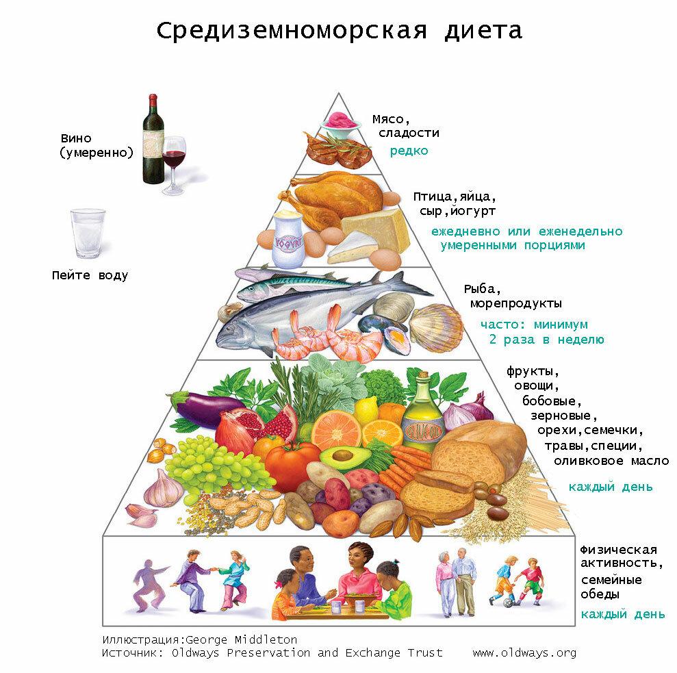 Cредиземноморская диета: меню на неделю с рецептами
