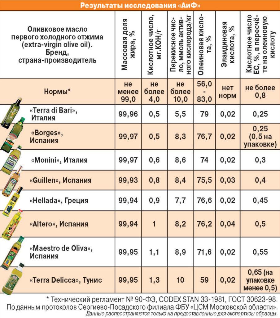 Подсолнечное или оливковое? эксперт объясняет, какое масло полезнее • слуцк • газета «інфа-кур'ер»