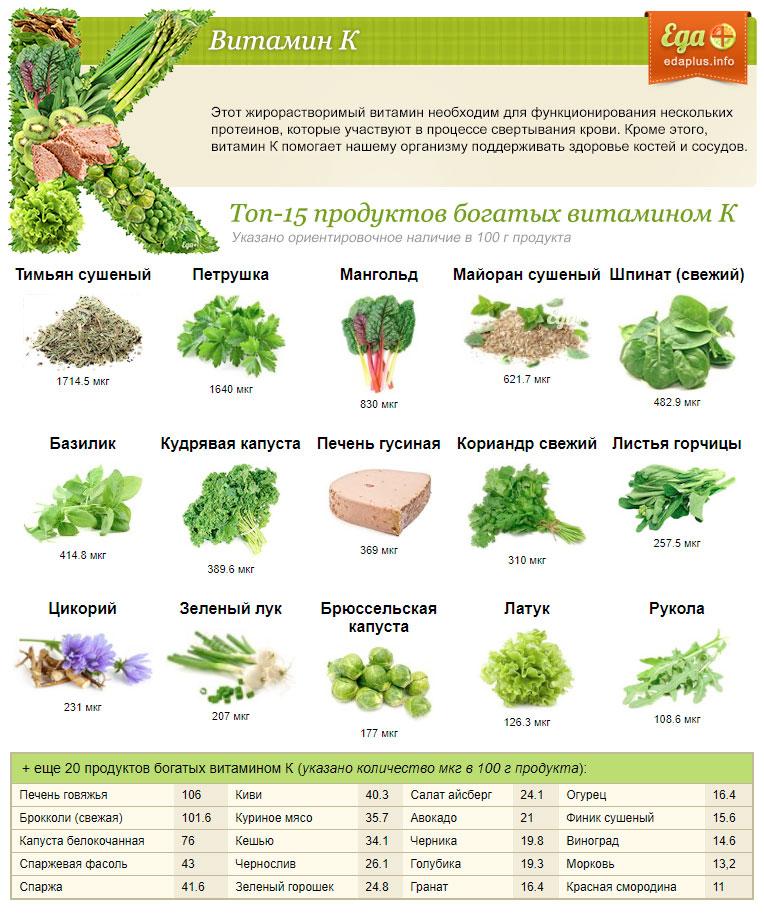 Список продуктов с высоким содержание витамина c и их польза для организма