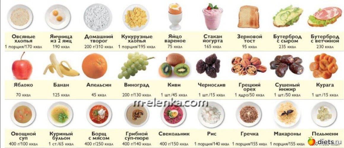 Как научиться считать калории правильно