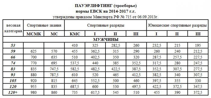 Нормативы по пауэрлифтингу :: федерация пауэрлифтинга санкт-петербурга