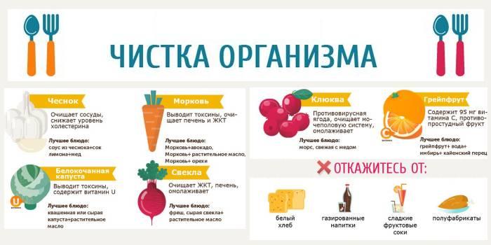 Очищение организма в домашних условиях: самый простой способ чистки и варианты программ, средства и напитки для похудения, народные рецепты