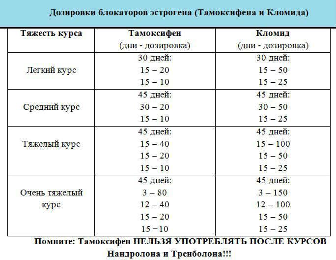 """""""кломид"""" на пкт: состав препарата, инструкция по применению, побочные эффекты, отзывы - tony.ru"""