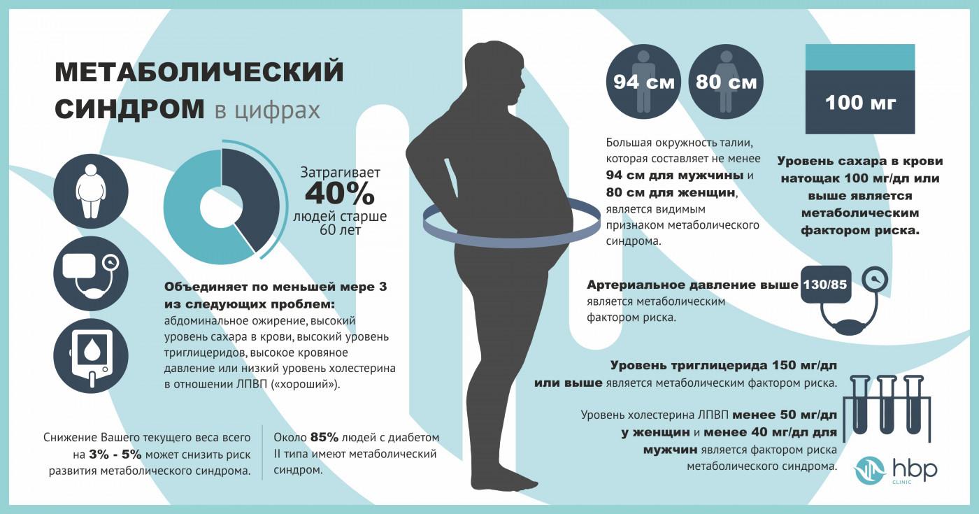 Метаболический синдром (дисметаболический) - что это простым языком, причины у женщин и мужчин, лечение препаратами и народными средствами