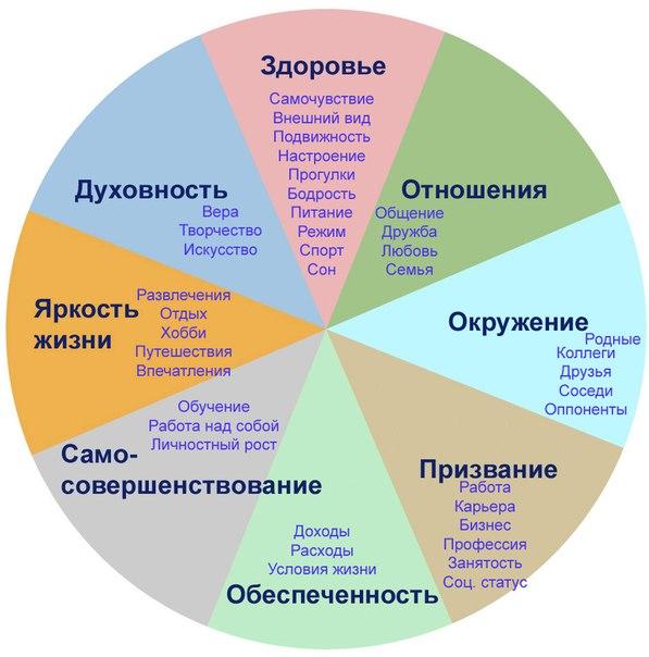 Воздействие образования на разностороннее развитие личности
