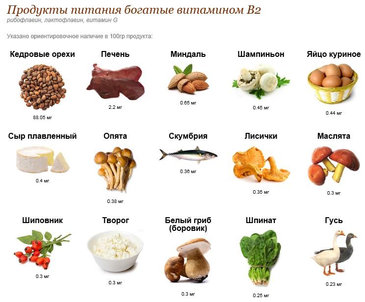 В каких продуктах содержится витамин b (таблица и список)