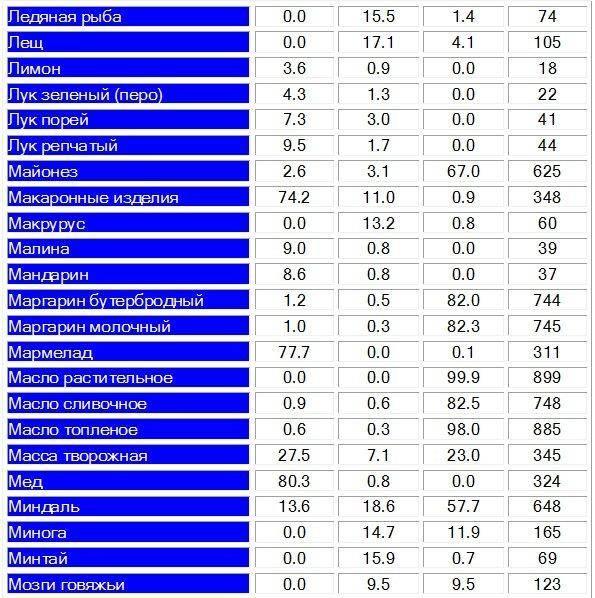 Таблица калорийности на 100 грамм для похудения