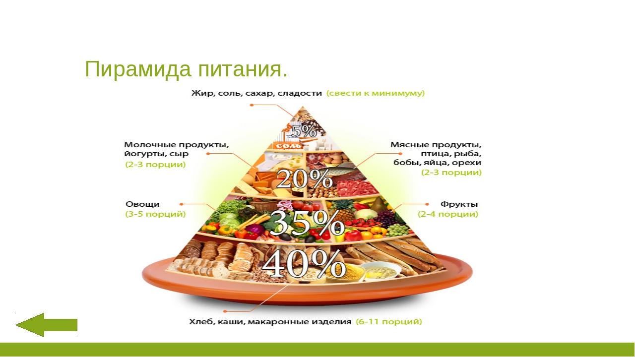 Пищевая пирамида (пирамида здорового питания): что это такое?