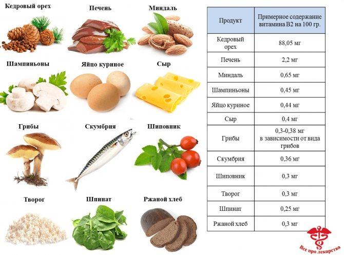 Где содержится витамин d: продукты, которые помогут избежать дефицита