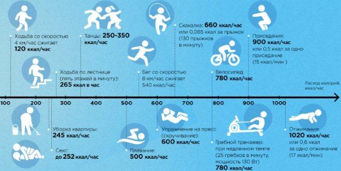 О сжигании калорий за тренировку: сколько тратится при качания пресса