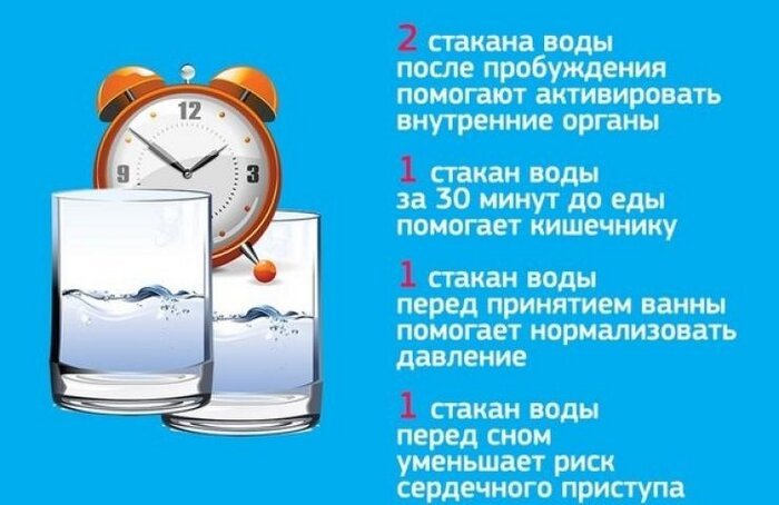 Почему нельзя пить после еды, через сколько можно и что?