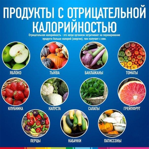 Жиросжигающие продукты - худеем с пользой для здоровья