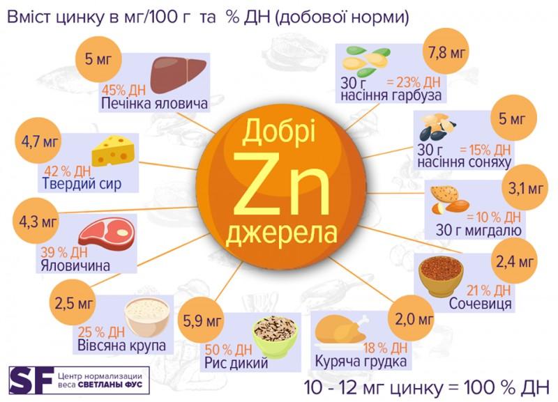 Цинк – польза для организма мужчин и женщин