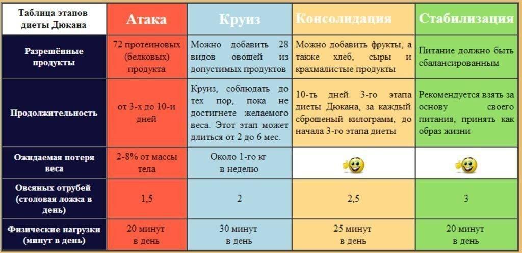 Чередование в диете дюкана: меню на каждый день фазы