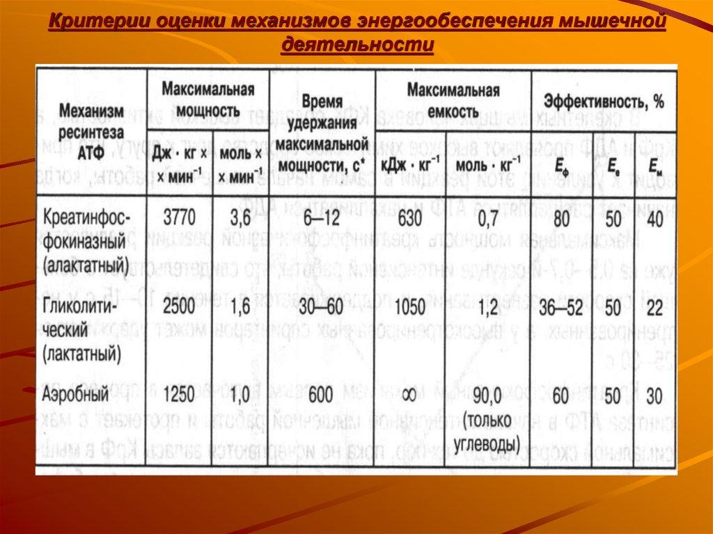 2.3.2 энергообеспечение мышечной деятельности.. теория и методика подтягиваний (части 1-3)