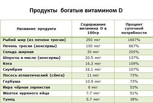 В каких продуктах содержится витамин д – таблица (список)