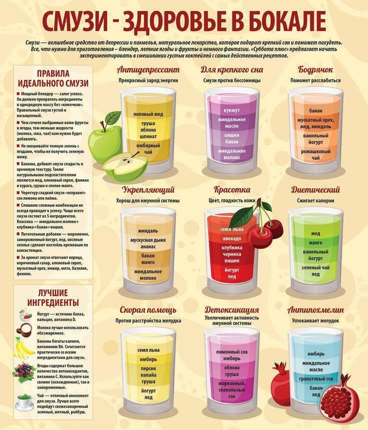 Диетические коктейли для похудения: домашние рецепты