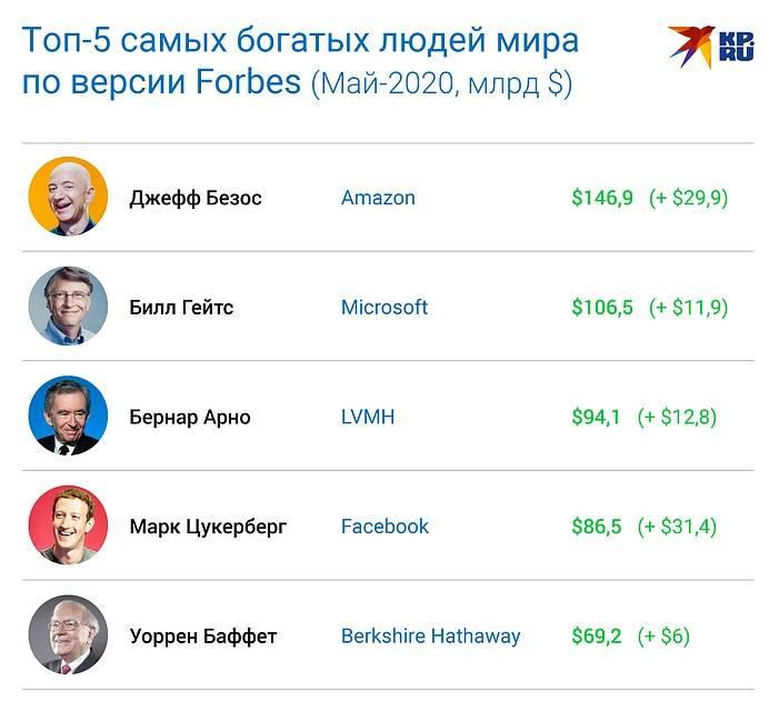 Российские бизнесмены: кто зарабатывает больше всех?