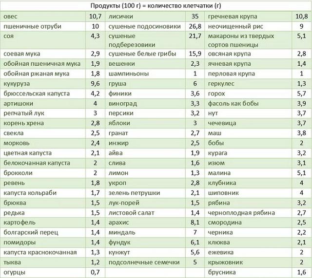 В каких продуктах содержится клетчатка список