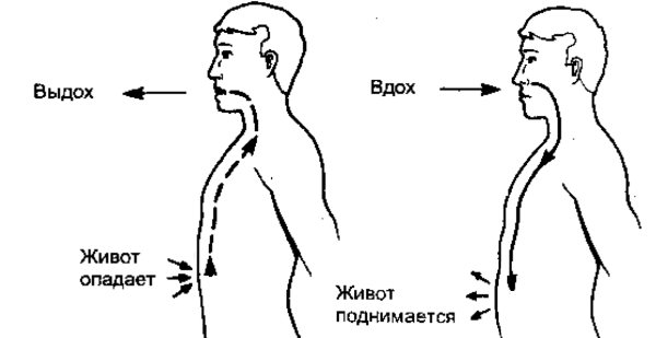 Как правильно дышать при беге - постановка правильного дыхания