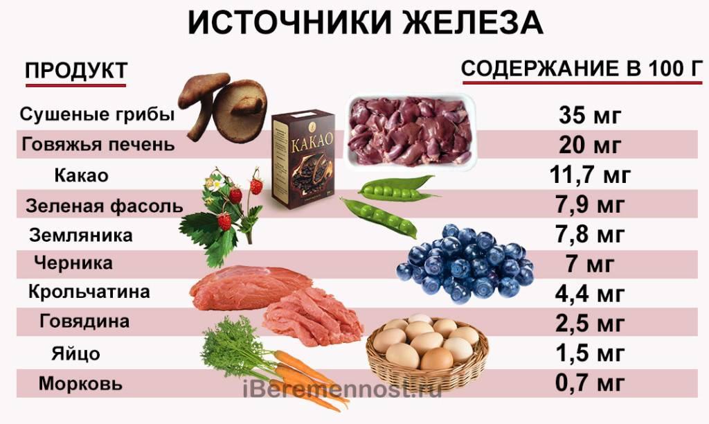 Продукты повышающие гемоглобин в крови — список, таблица