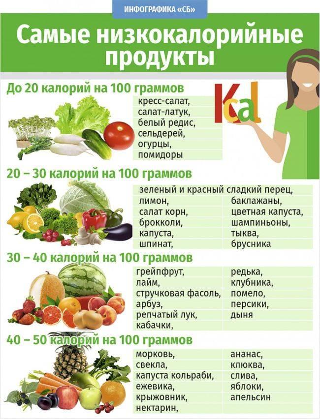 Продукты с отрицательной калорийностью: что это, рацион питания