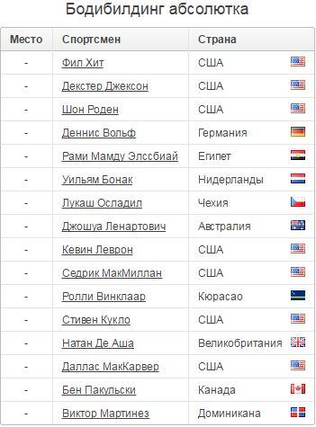 Все победители Мистер Олимпия: кто сколько выигрывал титул, полная таблица за все годы