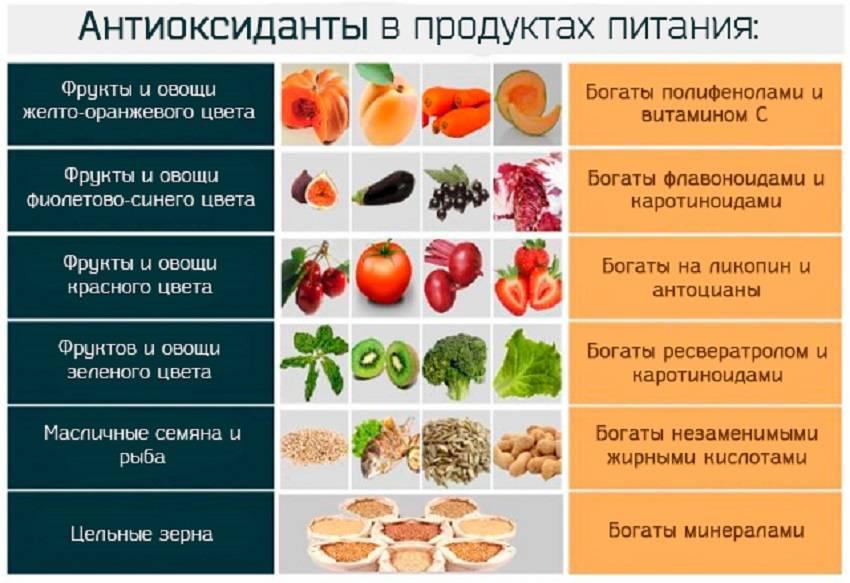 12 продуктов с высоким содержанием антиоксидантов