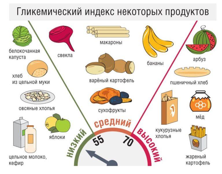 Низкоуглеводная диета меню на неделю, которое нужно соблюдать, если нужно похудеть