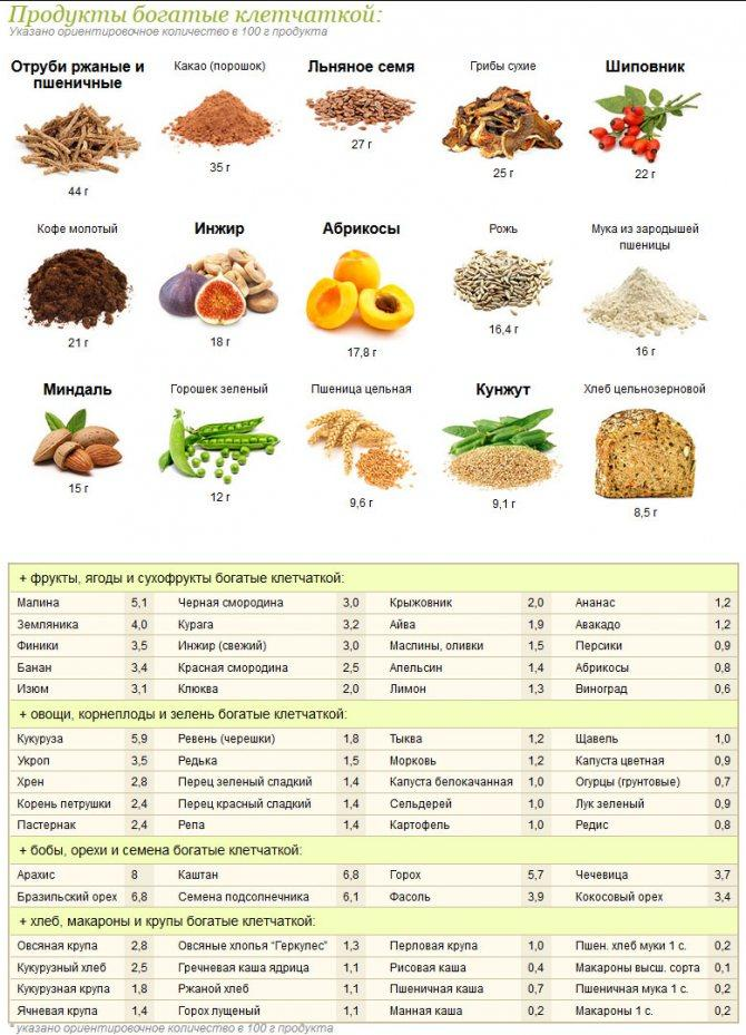Польза и вред клетчатки, в каких продуктах содержится, отзывы