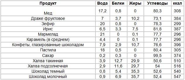 Таблица калорийности продуктов питания и пищевой ценности