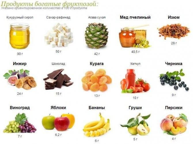 Что такое фруктоза - каковы ее польза и вред при диабете и можно ли ее употреблять