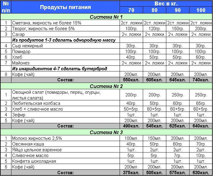 Правильное питания для набора мышечной массы мужчине: меню на неделю - tony.ru