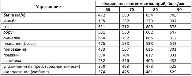 Расход калорий при различных видах деятельности: ? таблица, калькулятор расхода калорий