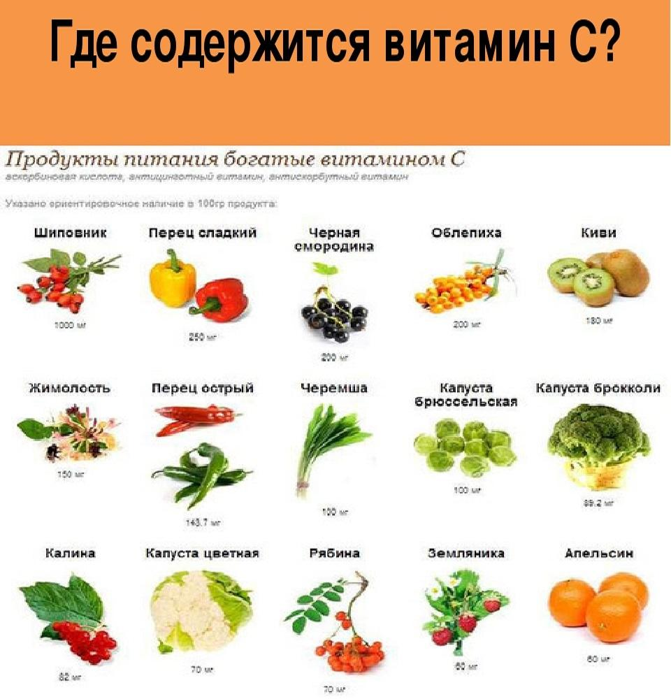 Ретинол (витамин a): функции в  организме и в каких продуктах содержится?