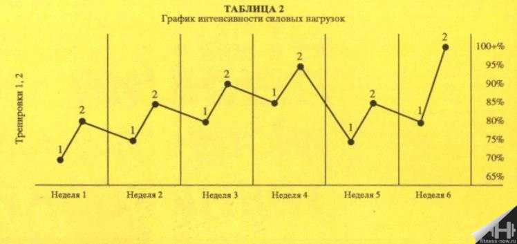 Пауэрлифтинг — программа тренировок на силу | power-body.ru