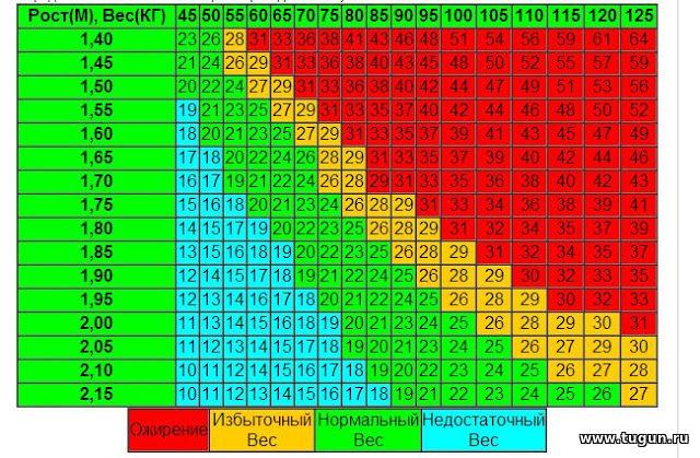 Как рассчитать индекс массы тела у мужчин с онлайн калькулятором и без него