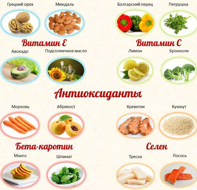 В каких продуктах содержатся антиоксиданты
