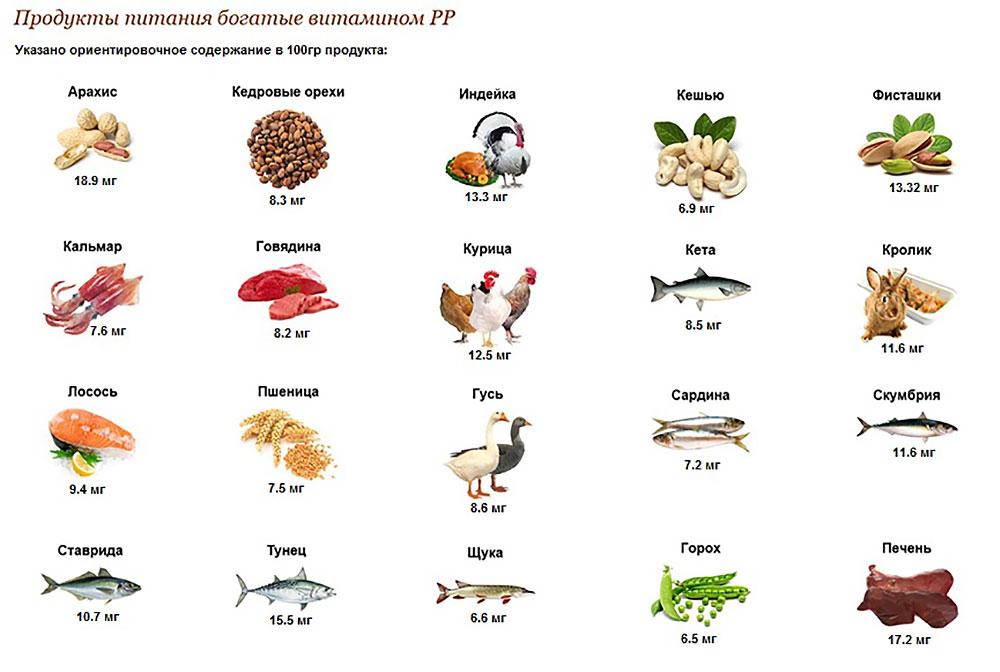 Еда, богатая рибофлавином: 30 продуктов с витамином в2