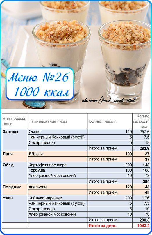 Приблизительное меню для похудения на 1400 ккал в день (с рецептами на неделю) и каким будет результат