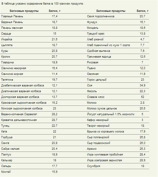 Продукты с высоким содержанием белка топ-20