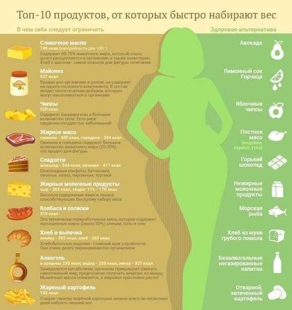 Как не набрать вес после праздников - советы - 24сми
