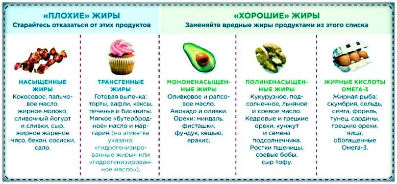 Жиры: функции, продукты богатые жирами, классификация, свойства, состав, норма в день, полезные и вредные жиры