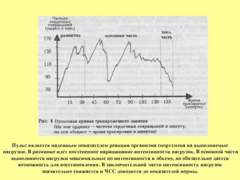 Частота, интенсивность и продолжительность тренировок