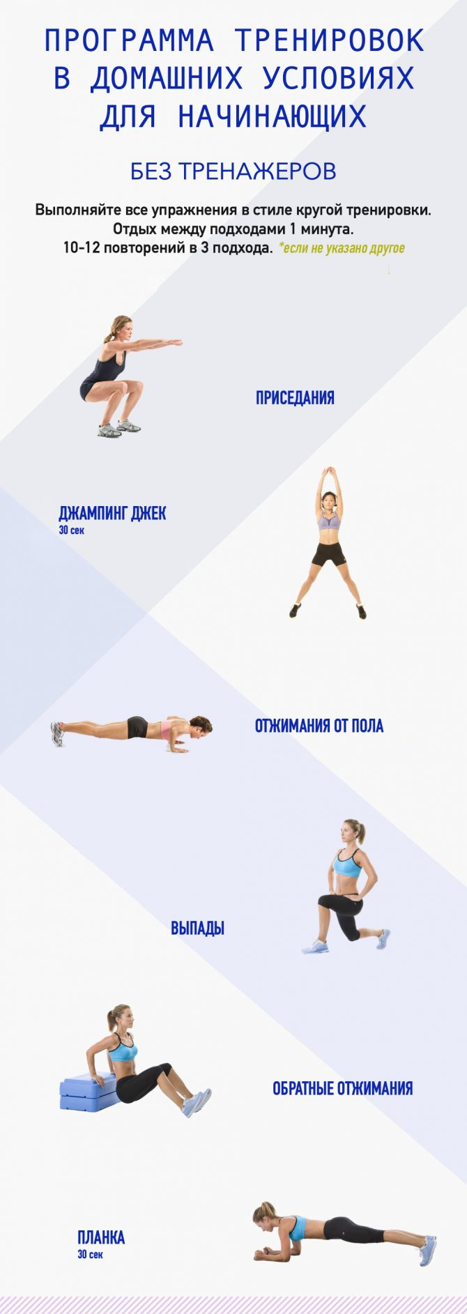 Кроссфит программы тренировок для начинающих девушек