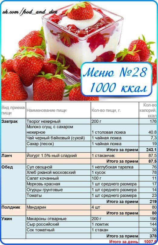 Меню на 1200 ккал в день на неделю: варианты, рецепты блюд