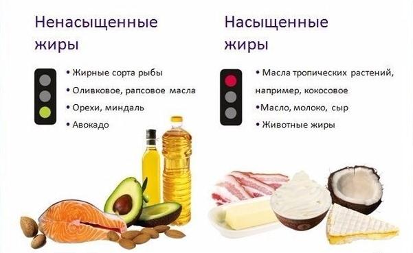 Как похудеть с помощью жиров? полезные жиры для здоровья и красоты