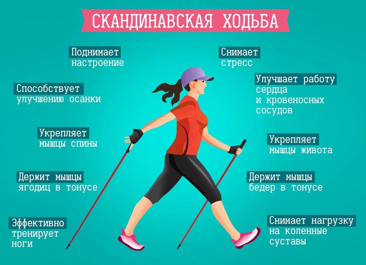 Спортивная ходьба для похудения — основы, правила, польза