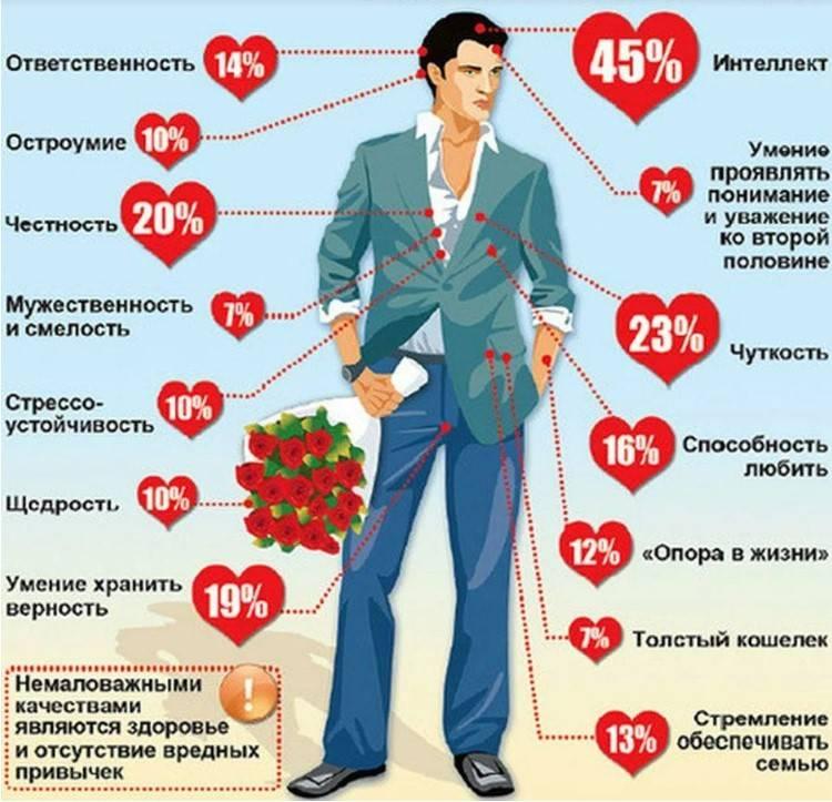 Каким должен быть идеальный мужчина