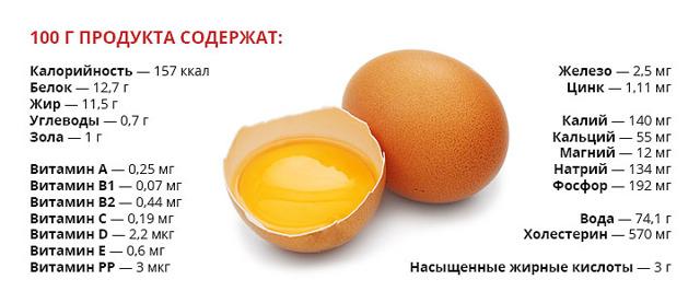 Вредно ли есть яйца каждый день и вредны ли яйца из-за холестерина